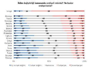 Türkler iklim değişikliğinden endişeli