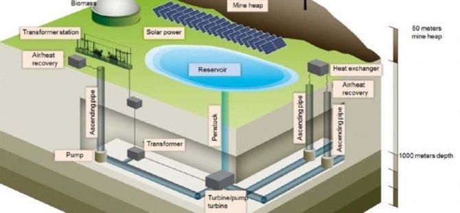 Almanya kömür madenini pil olarak kullanacak