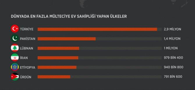 Türkiye, en çok mülteci kabul eden ülke