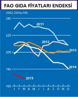 Küresel gıda fiyatları Nisan'da 5 yılın en düşük düzeyine indi (4)