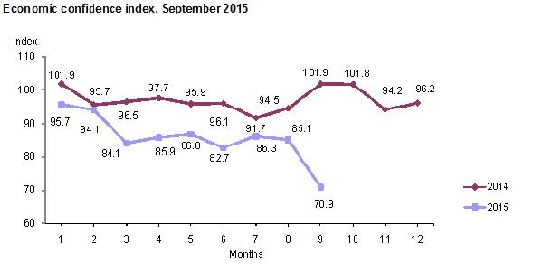 Economic confidence falls sharply in Sept., hits lowest level in index history