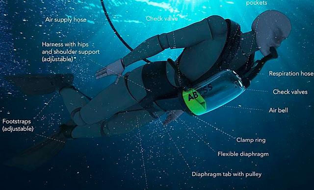 Su altında sınırsız oksijen